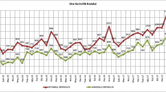 AVM Ocak Ciro Endeksi, Yüzde 22,6 Artışla Enflasyonu İkiye Katladı!